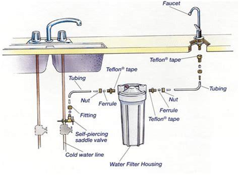 water filter system for kitchen sink undersink filters