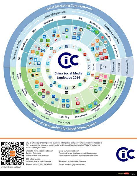social media landscape china s social media landscape in 2014 infographic