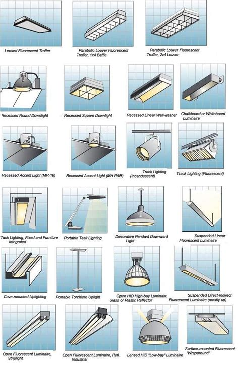different types of lights indoor lighting fixtures classifications part two