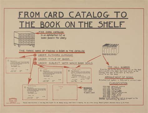how to make a card catalog library basics