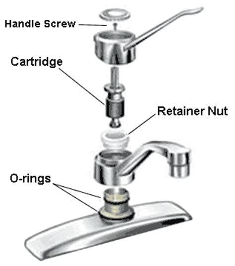 how to stop a leaky faucet in the kitchen how to stop a leaky faucet in the kitchen 100 images