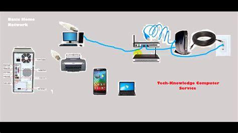 home design network tv home network setup