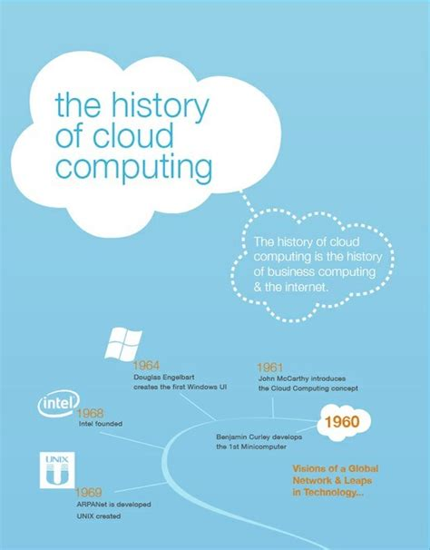 the history of top 5 cloud computing infographics