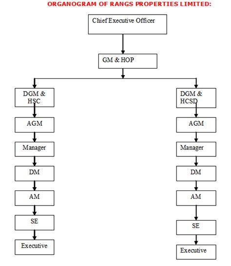report on corporate social responsibilities rangs properties ltd assignment point