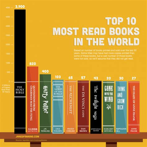 top 10 picture books top 10 most read books in the world visual ly