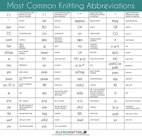 knit abbreviations most common knitting abbreviations allfreeknitting