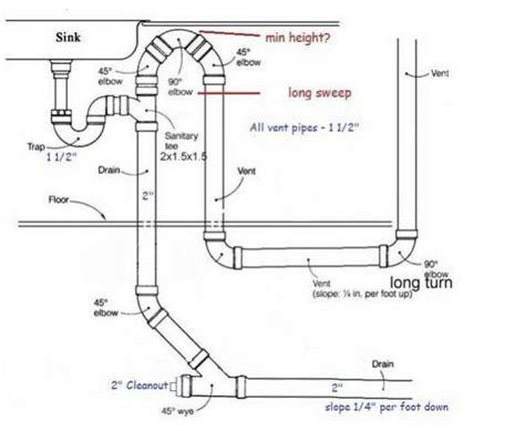 kitchen sink vent diagram plumbing waste line diagrams plumbing get free image