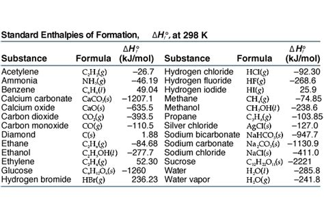 enthalpy change of solution table enthalpy of formation