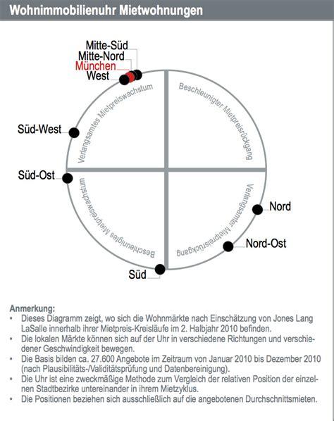 wohnung mieten münchen lochhausen immobilienreport m 252 nchen mieten php