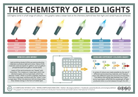 how led lights work compound interest a basic guide to how led lights work