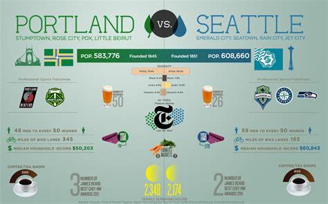 Portland Vs. Seattle   Visual.ly
