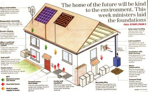 environmentally friendly house plans 58 best images about sustainable architecture on green roofs house and apartments
