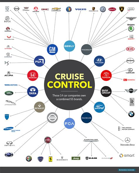 Car Company by Car Corporations Dominating Auto Industry Who Owns Who