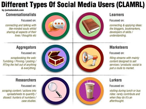different types of different types of social media users conversationalists