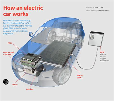 Electric Motor Works by How Electric Cars Work Quote 174