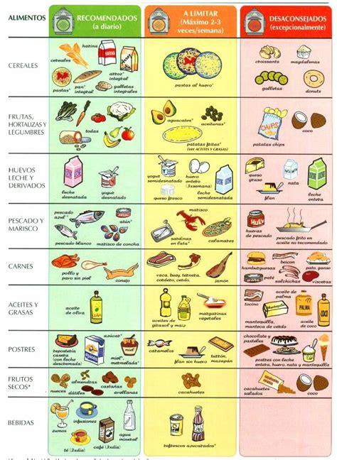 alimentos perjudiciales para el colesterol alto tabla del colesterol