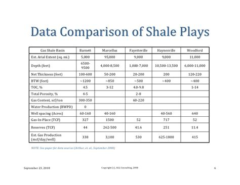 600 Sq Feet hydraulic fracturing considerations for natural gas wells