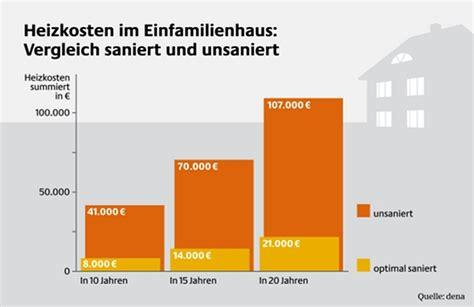 Dachdämmung Altbau Kosten w 228 rmed 228 mmung d 228 mmvarianten kosten im 220 berblick