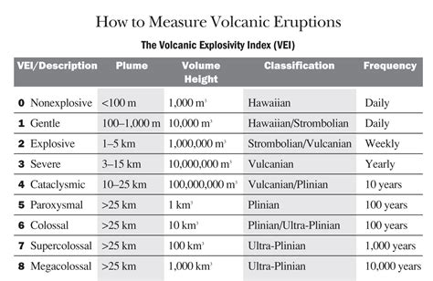 how are measured volcanoes how to measure volcanic eruptions the