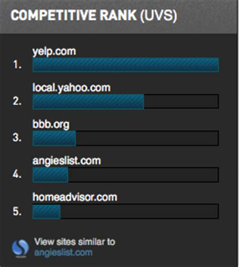 What Does Nasdaq Stand For by Angie S List Is Facing Tough Competition From Homeadvisor