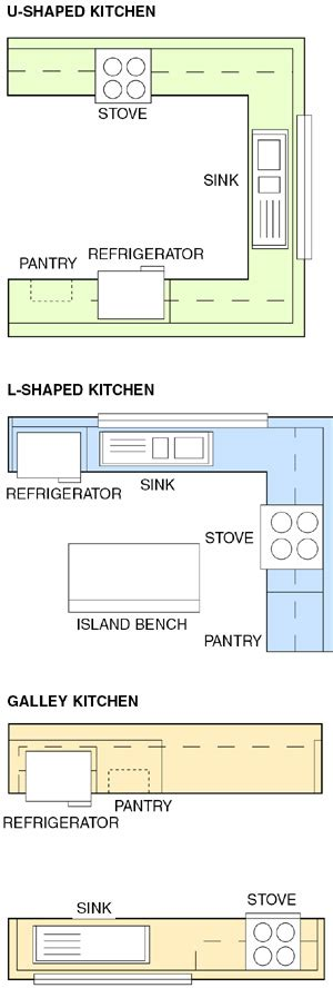 how to design a kitchen layout free three kitchen layouts that help clients work best in the