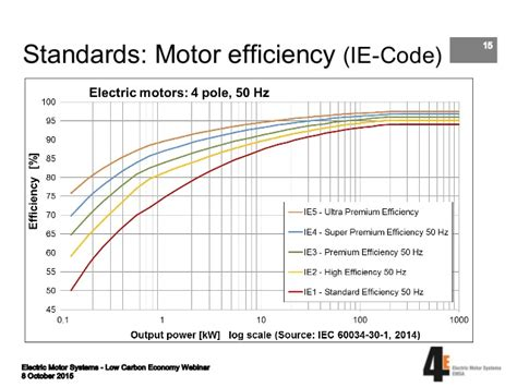 Electric Motor Efficiency electric motor systems targeting and implementing