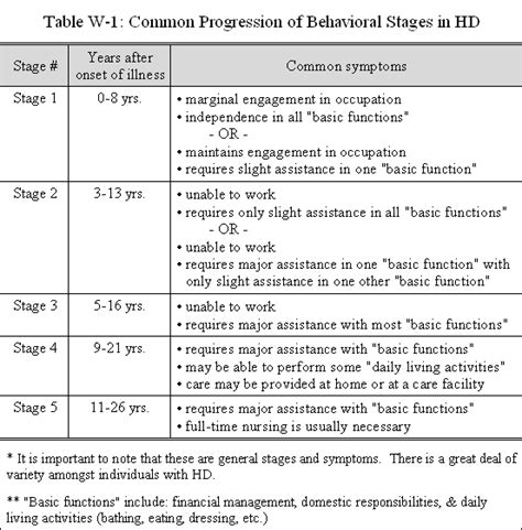 Behaviour Modification Chart For Elderly by The Behavioral Symptoms Of Huntington S Disease Hopes