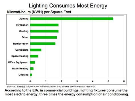 energy efficient lights obama energy efficiency and lighting retrofit