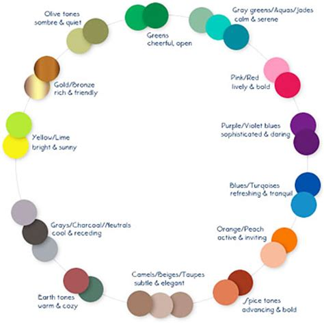 paint colors emotions interior painting ideas on kitchen paint