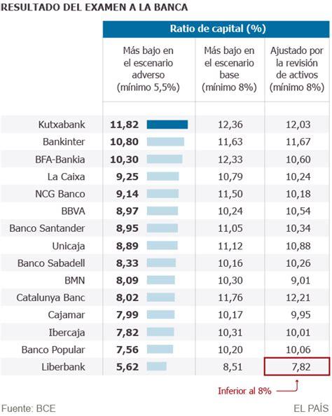 mejor banco de espa a test estr 233 s banca kutxabank bankinter y bankia sacan las