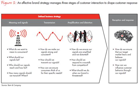 brand strategy that shifts demand less buzz more