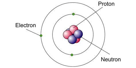 Define A Proton by Nucleons Proton Number And Nucleon Number Definition