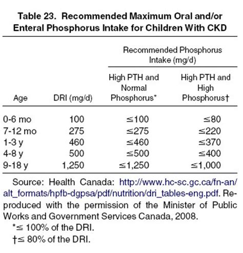 normal calcium levels in blood canada