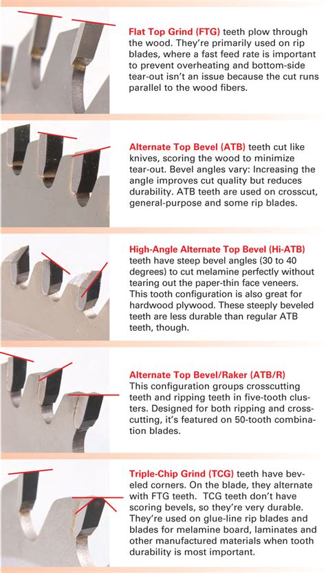 woodworking articles essential tablesaw blades popular woodworking magazine