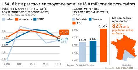 les non cadres gagnent en moyenne 1541 euros bruts par mois