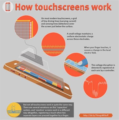 how work how do touch screens work travelskills