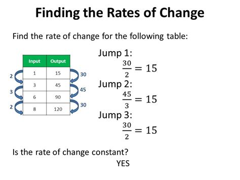 rate of change table rate of change from a table lesson 4 5 rate of change