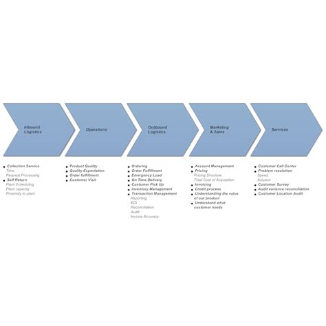 value chain analysis 2