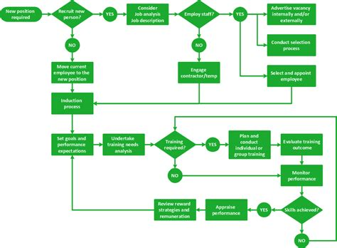 how to create a flow chart in conceptdraw conceptdraw