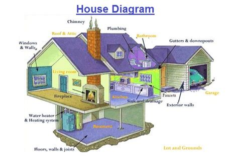 house diagrams related keywords suggestions for house structure diagram