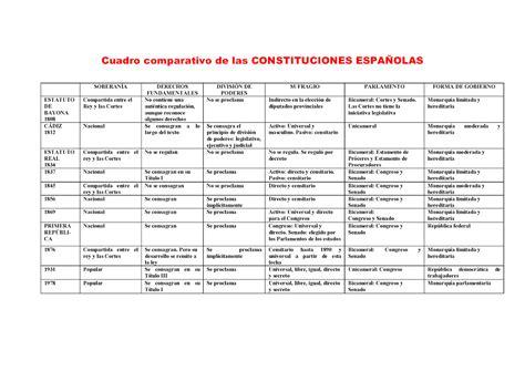 historia de espa 241 a - Cuadro Constituciones Espa Olas