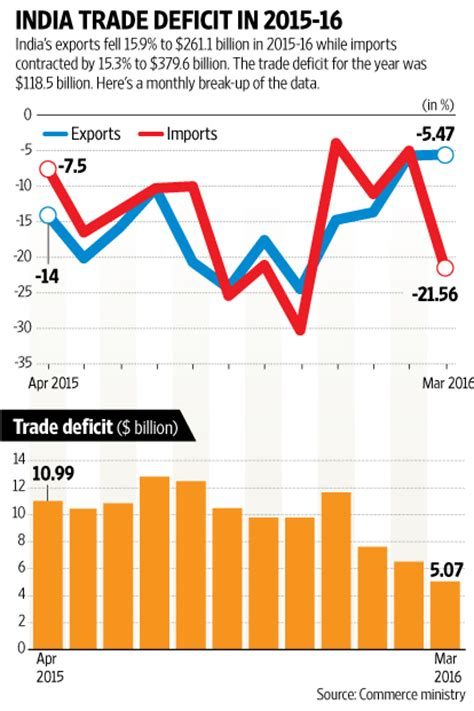 indian trade price guide india s trade deficit at a record low of 5 billion in