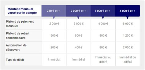 ing direct analyse avis promotions ouverture de compte 70 offerts