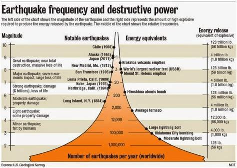 how are measured using the richter scale to measure earthquakes geology in