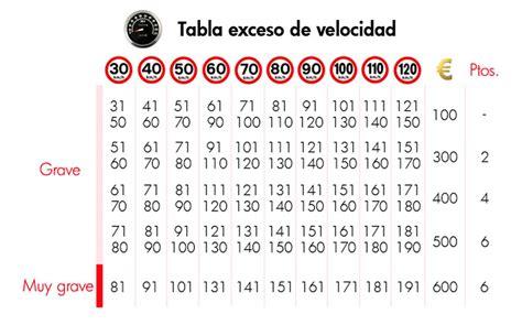cuadro multas velocidad exceso de velocidad multas y penas de c 225 rcel