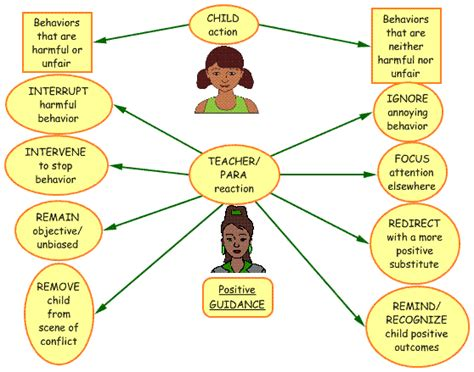 positive child guidance positive guidance model dealing with harmful and