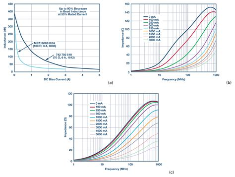 ferrite bead vs inductor ferrite demystified analog devices