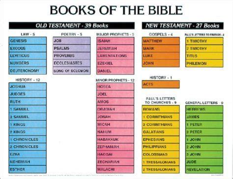 picture of bible book learn the books of the bible summer list
