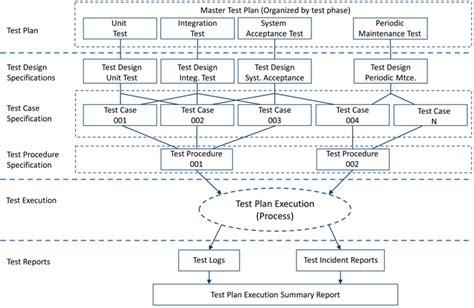real time system management information program data
