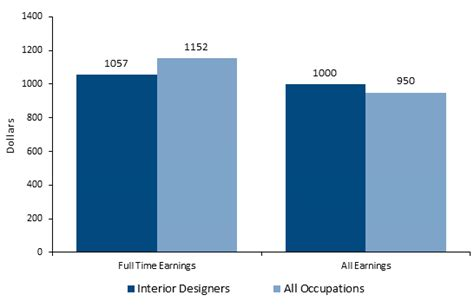 interior design salaries how to become an interior designer salary career